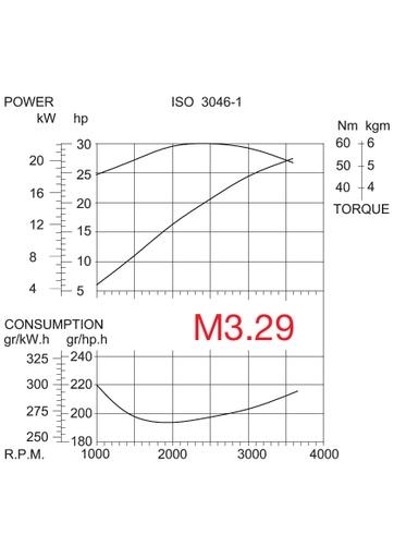 M3 29 GRAFIEK DRAW