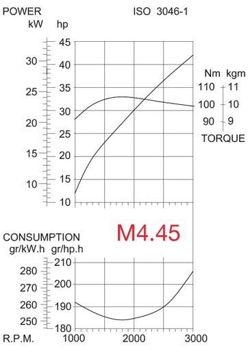 M4 45 GRAFIEK DRAW