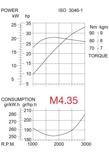 M4 35 GRAFIEK DRAW