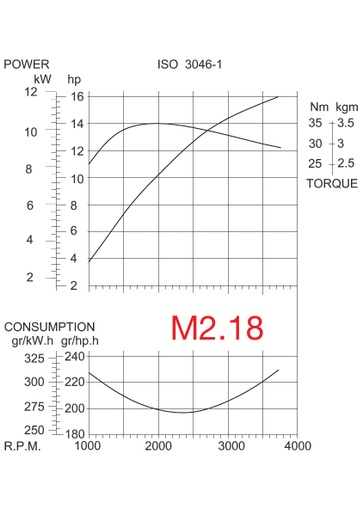 M2 6 GRAFIEK DRAW